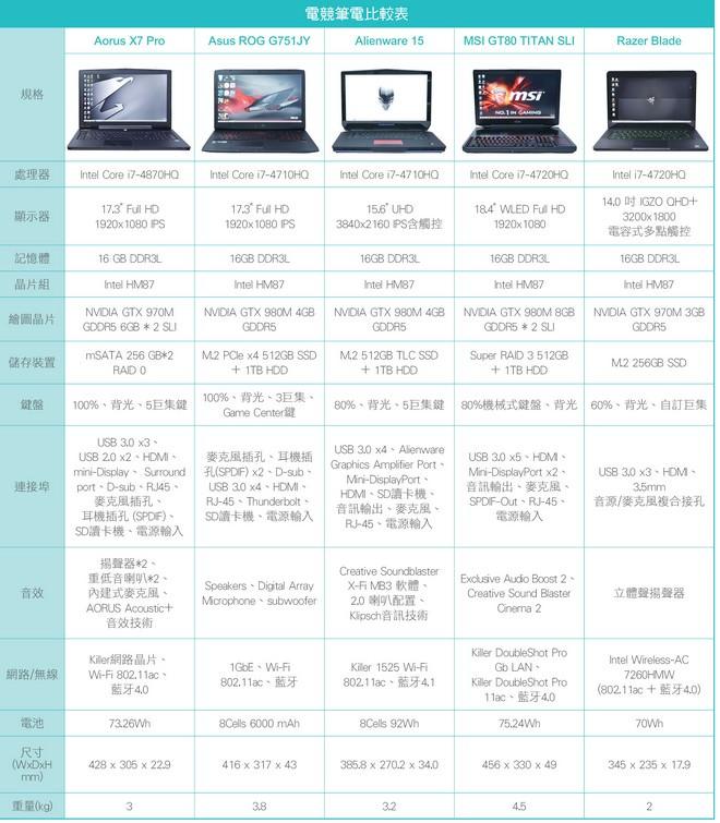 gaming-nb-x7-pro-g751jy-alienware-15-gt80-razer-blade-5a