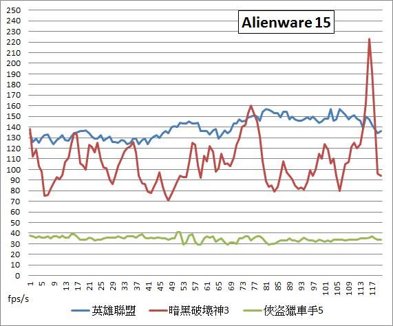 gaming-nb-x7-pro-g751jy-alienware-15-gt80-razer-blade-13