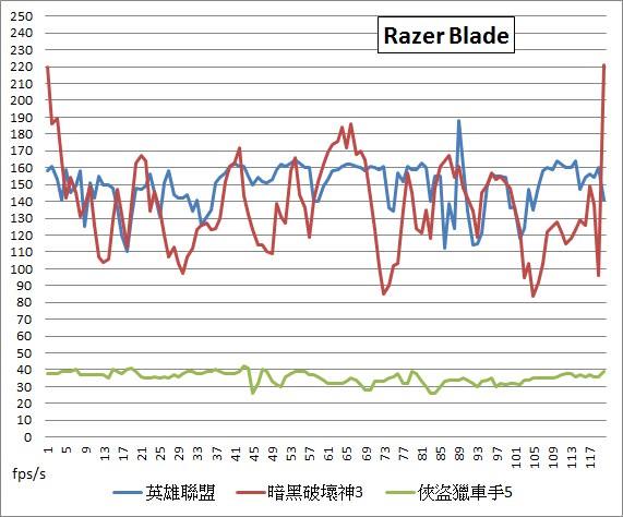 gaming-nb-x7-pro-g751jy-alienware-15-gt80-razer-blade-15
