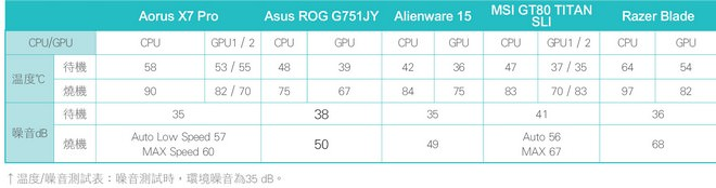 gaming-nb-x7-pro-g751jy-alienware-15-gt80-razer-blade-16