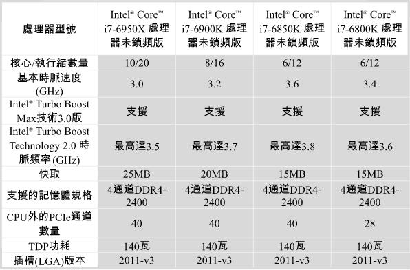 Intel Core i7-6950X-3