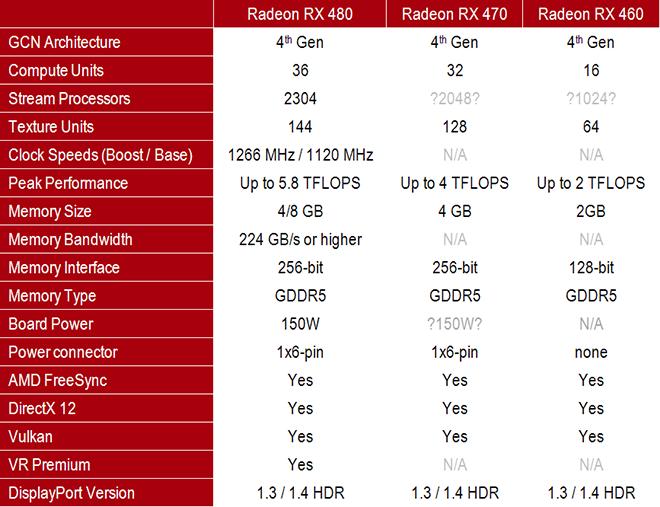 amd-radeon-RX 480-spec
